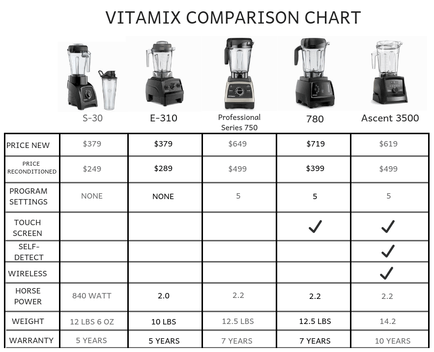 Vitamix Comparison Chart